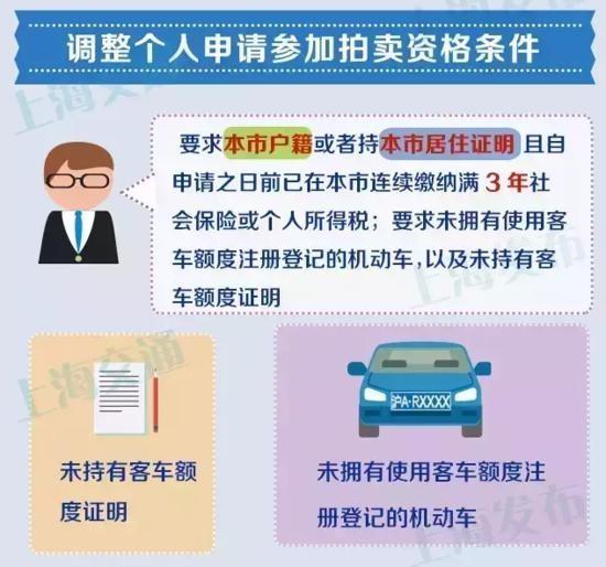 上海车牌限购 缴纳社保满3年才有拍牌资格
