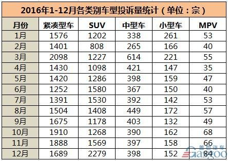 中国车投诉排行榜_2016年中国汽车投诉排行榜美系累计投诉量最