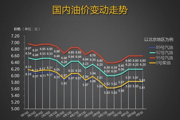 发改委:9月1日国内成品油价格不调整